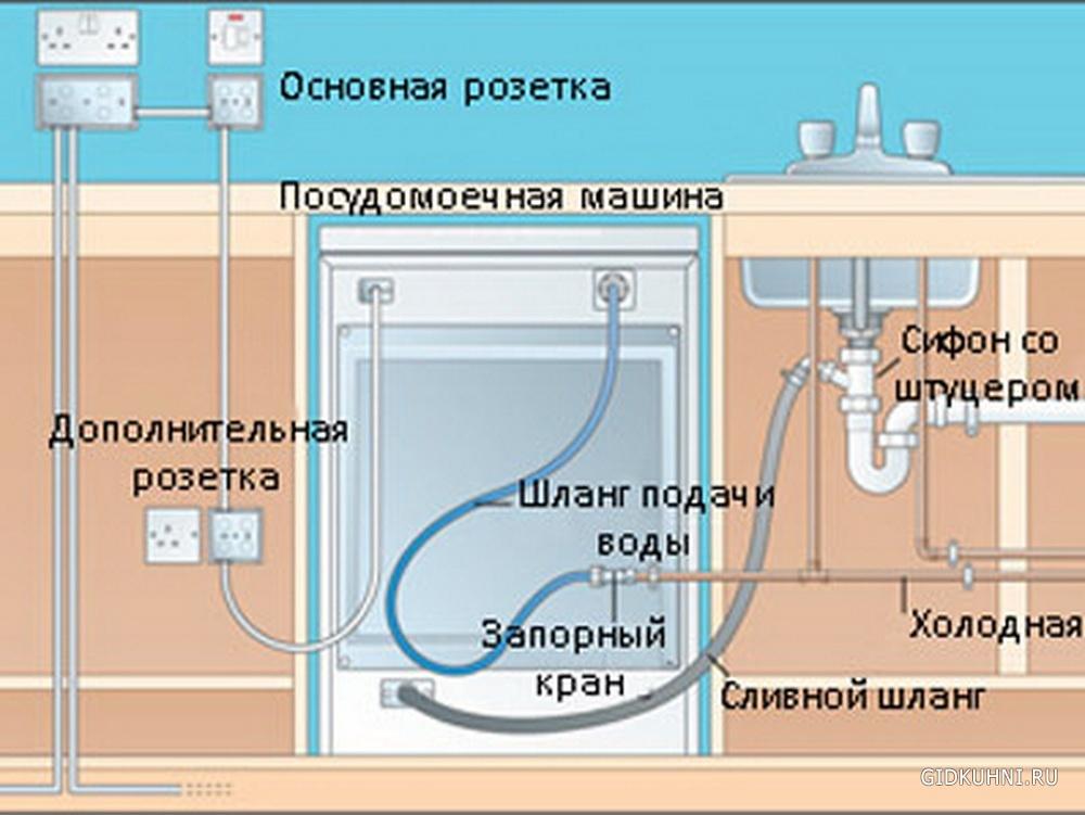 Посудомоечная машина как подключить